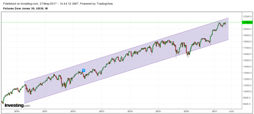 Up Dow Jones Weekly