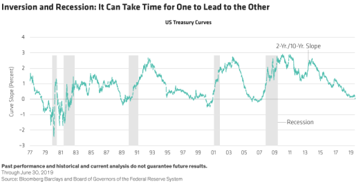 American yield curve crisis