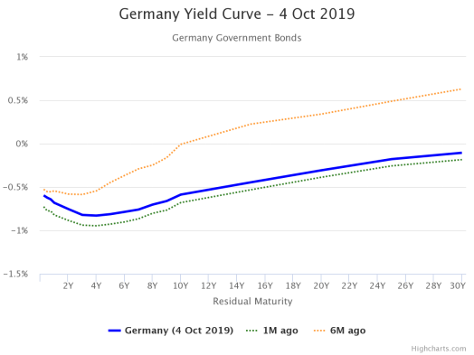 germany-yield-curve-4-oc