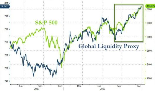 financial markets liquidity