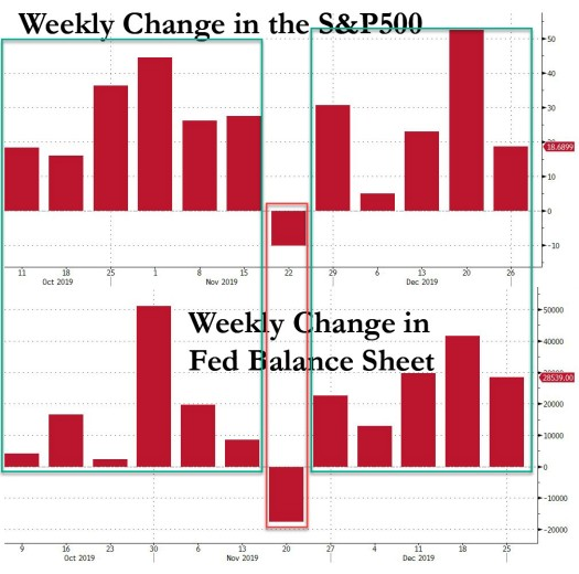 weekly change balance sheet financial markets